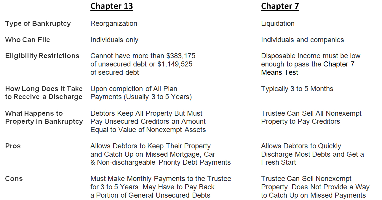 Chapter 13 Bankruptcy vs. Chapter 7 Bankruptcy